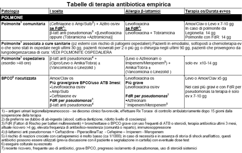 terapia-antibiotica-empirica